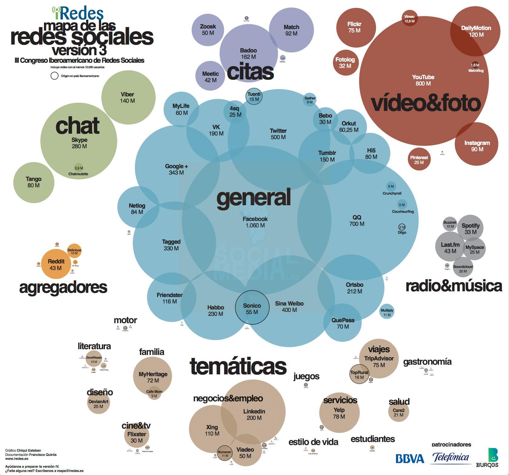 ¿Qué redes sociales nos gustan más?