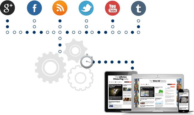 Paper.li da portazo a los beneficios en las cuentas gratuitas.El 8 de marzo de 2016 habrá que reiniciarse. Paper.li se renueva por dentro. Una de las herramientas que más engagement genera en las redes sociales.