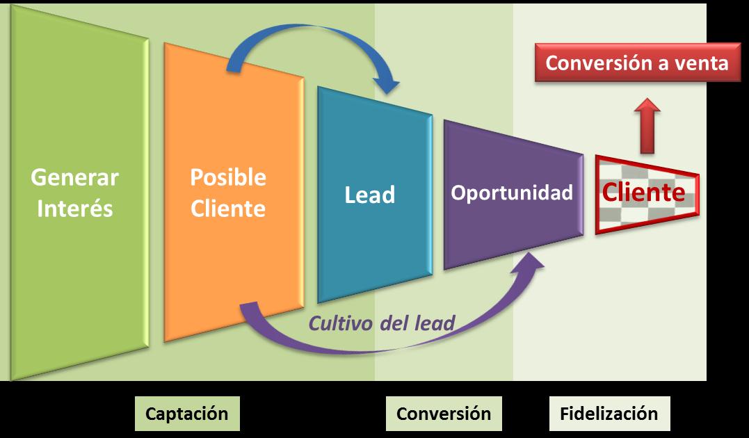 Glosario: Lead